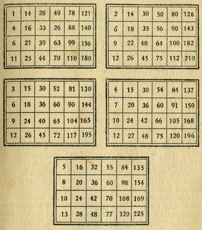 Таблица восьмеричных чисел